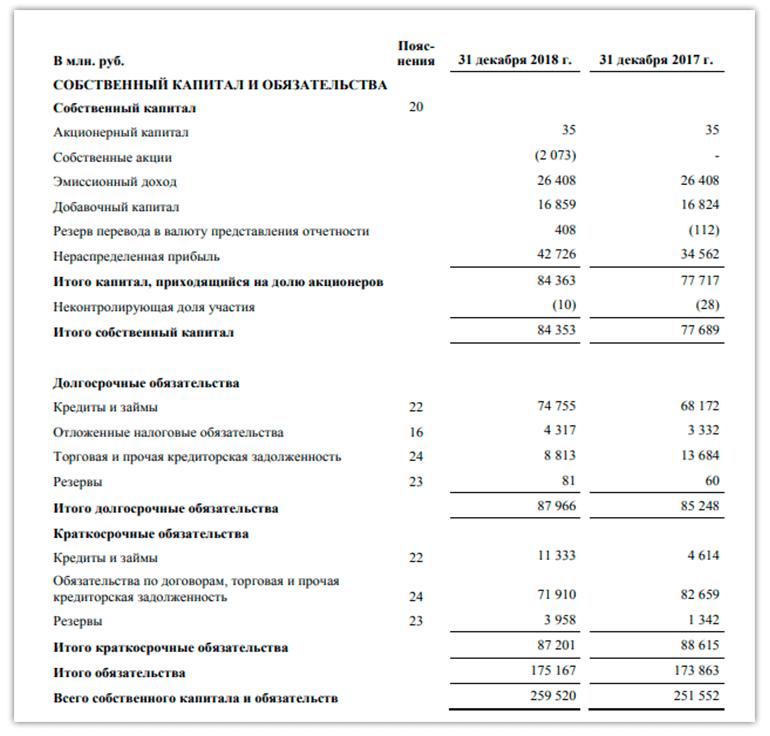 Как проанализировать инвестиционную привлекательность компании на основании бухгалтерского баланса