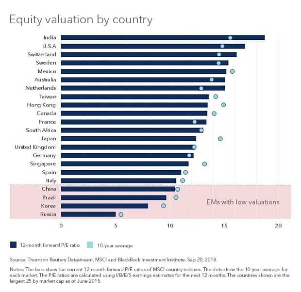 P/E: средний показатель по странам за последний 10 лет и 12 месяцев