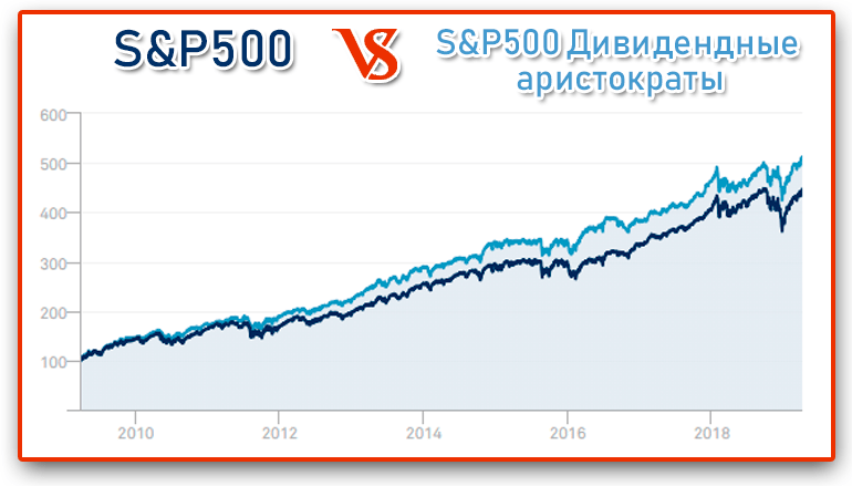 """Сравнение доходностей индексов S&P500 и S&P500 """"Дивидендные аристократы"""""""