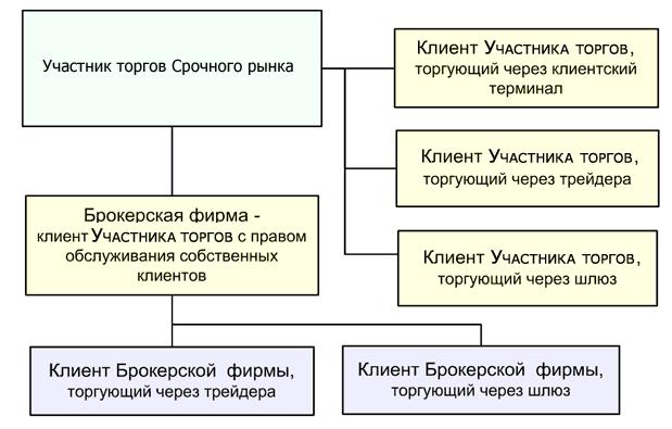 Дериватив (схема)