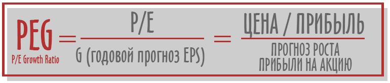 PEG Ratio формула