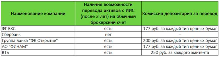 Тарифы брокеров за перевод с ИИС на брокерский счёт