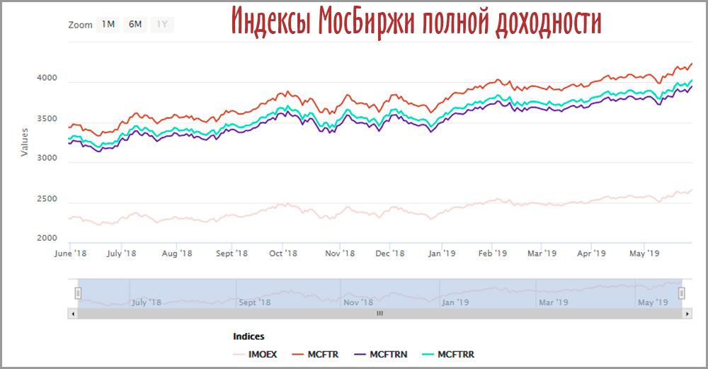Индексы МосБиржи полной доходности