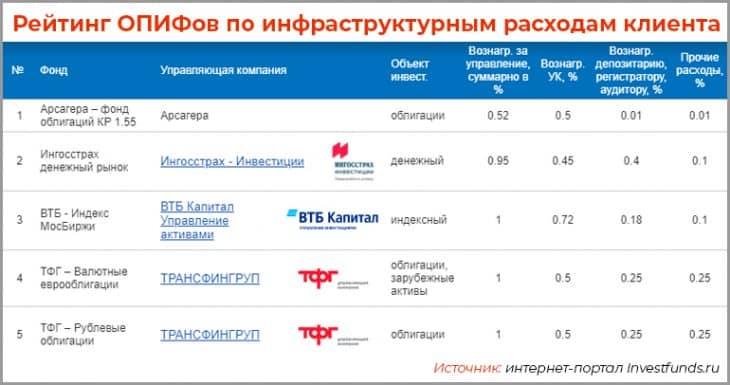Рейтинг открытых ПИФов по клиентским доходам