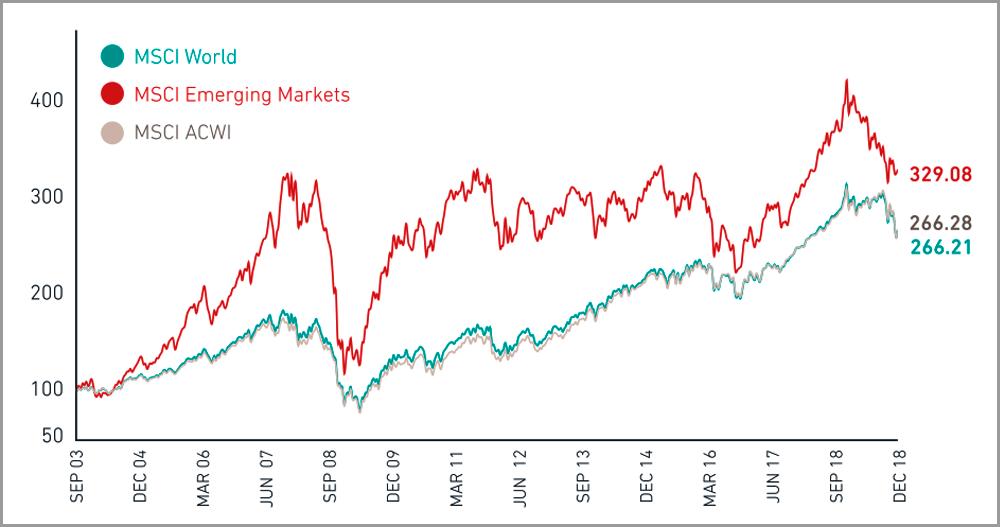 Фондовые рынки развитых и развивающихся стран