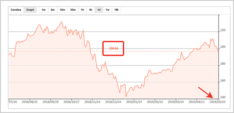 График акций компании Apple