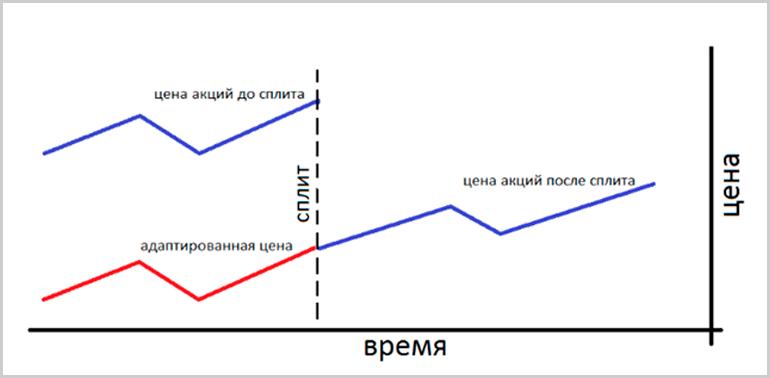 Схема дробления акций