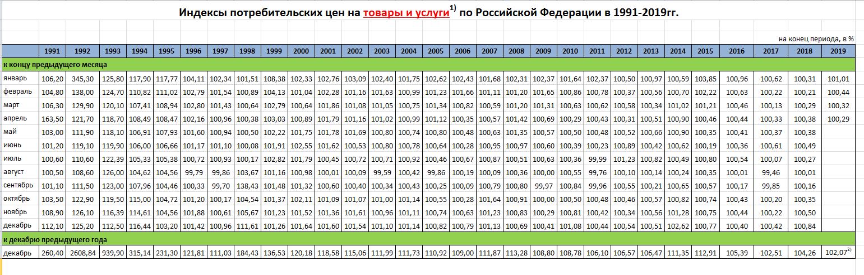 Индексы потребительских цен в Россси